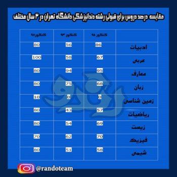 درصد های قبولی دندانپزشکی تهران